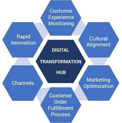 digital transformation hub appfoundation