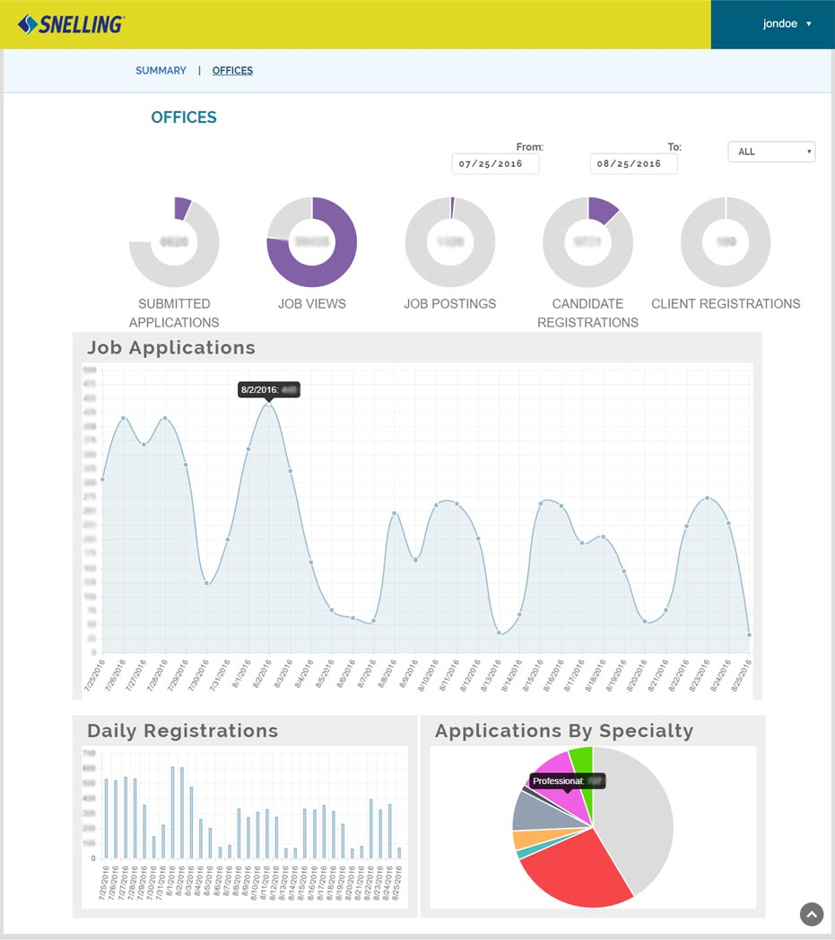 Snelling Dashboard Engagement