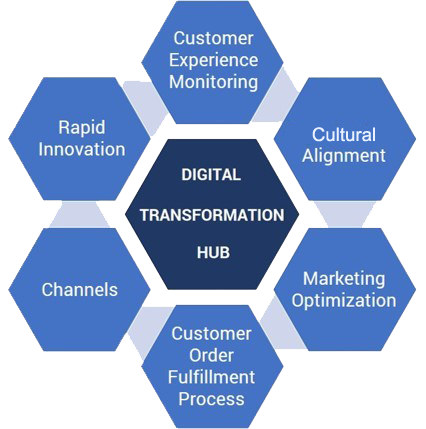 digital transformation hub appfoundation