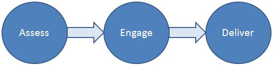 appfoundation assessment process digital transformation