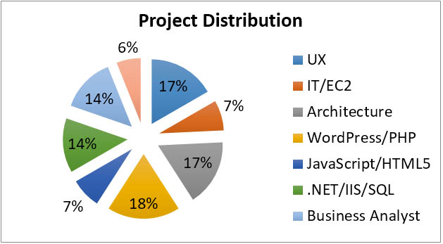 Project Resource Breakdown